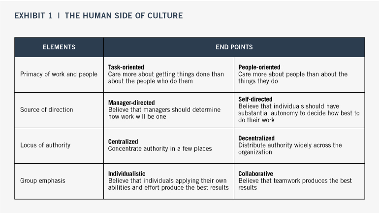 The Rise and Importance of Shaping Organizational Culture